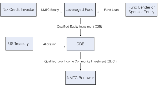 Capital-Peak-NMTC-borrower-chart